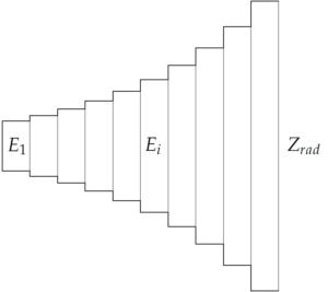 Horn delt inn i elementer