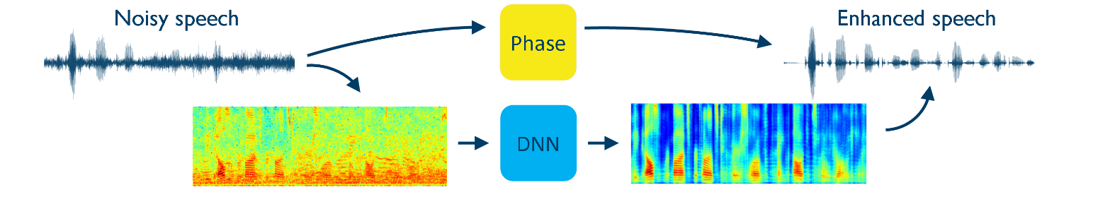 Speech Enhancement with Deep Learning | Acoustics Research Centre