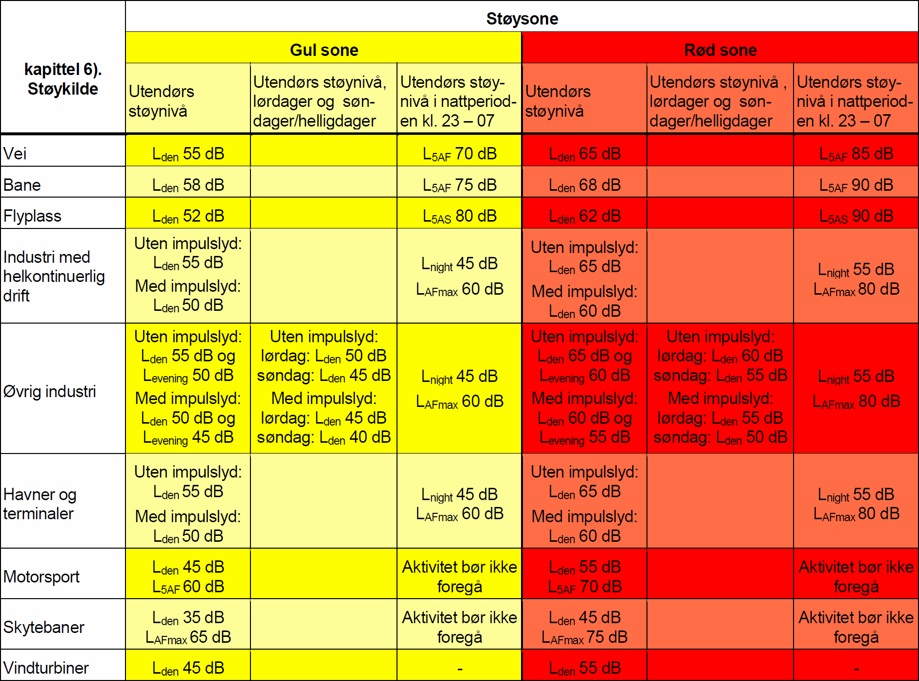 Grenser for rød og gul sone